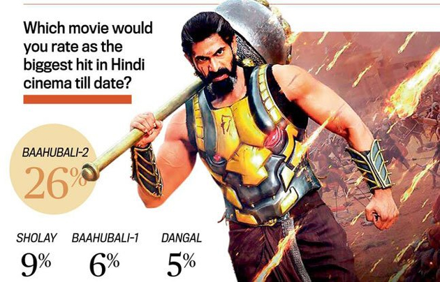 Bahubali beats Sholey and Dangal As Per India Today-Karvy Insights Opinion Poll