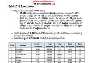 AP Reported Highest Record of Cases