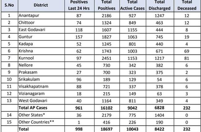 New Dangerous Disease Spreads in Andhra