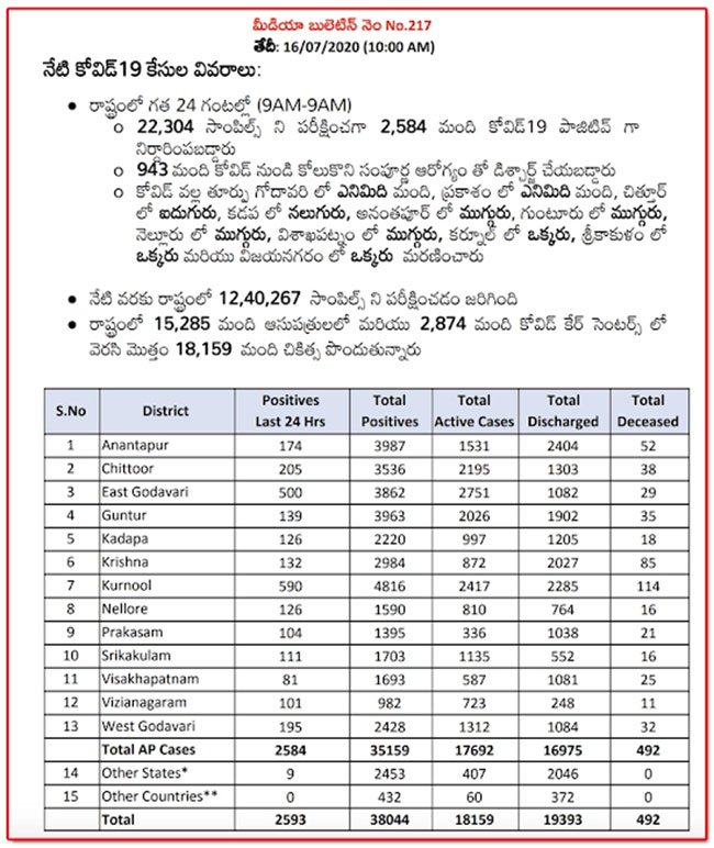 Virus fluctuation in AP: 2,593 in one day .. 40 deaths